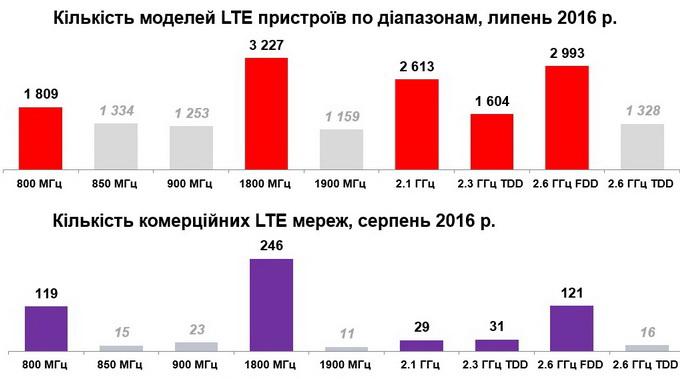 Як показує діаграма, найбільш прийнятними для розгортання LTE є діапазони 800 МГц, 1800 МГц та 2600 МГц