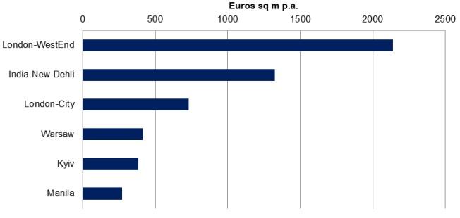 Вартість оренди квадратного метру офісу в різних країнах світу