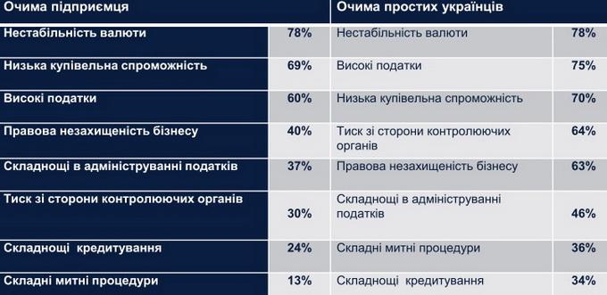 Проблеми України: як це бачить бізнес та пересічний громадянин