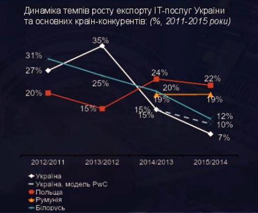 Темпи росту експорту ІТ-послуг в Україні за останні 2 роки значно знизилися