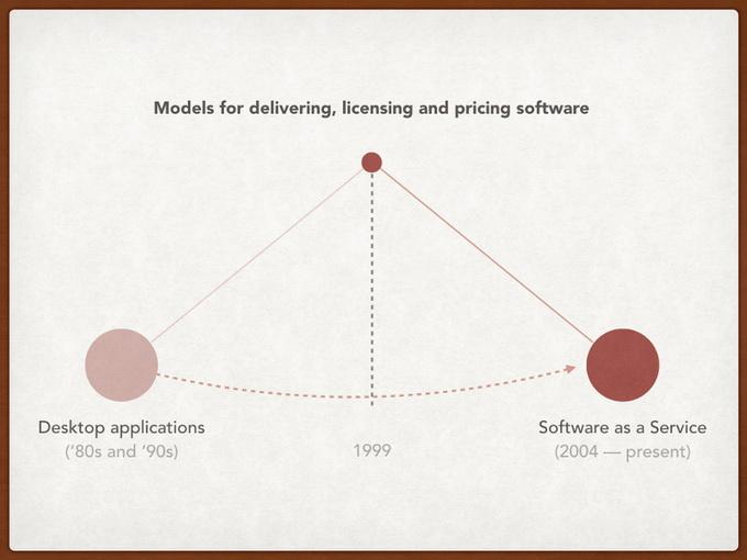Модели поставки, лицензирования и ценооразования для ПО. Слева — десктоп-приложения, справа — SaaS