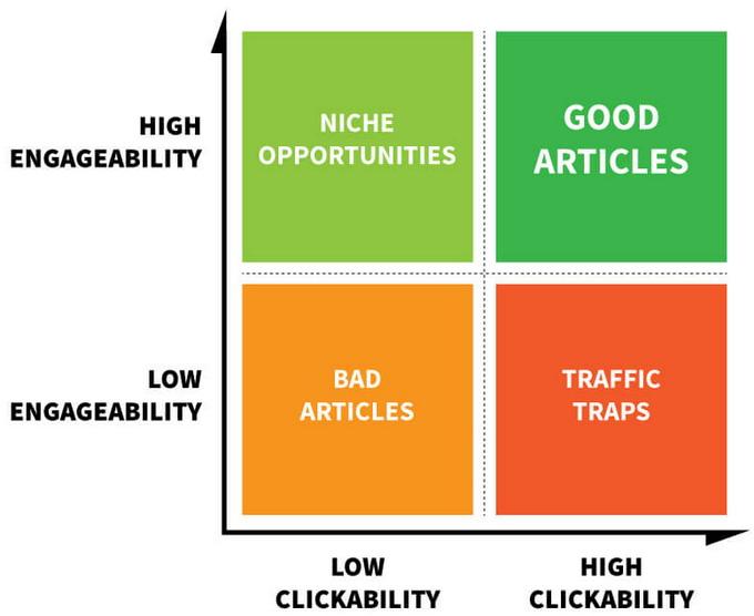 Хорошие статьи имеют высокие показатели clickability и engageability; плохие статьи отличается низким рейтингом по обоим критериям. Скрытая проблема заключается в том, что исследователи называют «traffic traps»: эти статьи могут отличаться высокой кликабельностью, однако низким уровнем заинтересованности