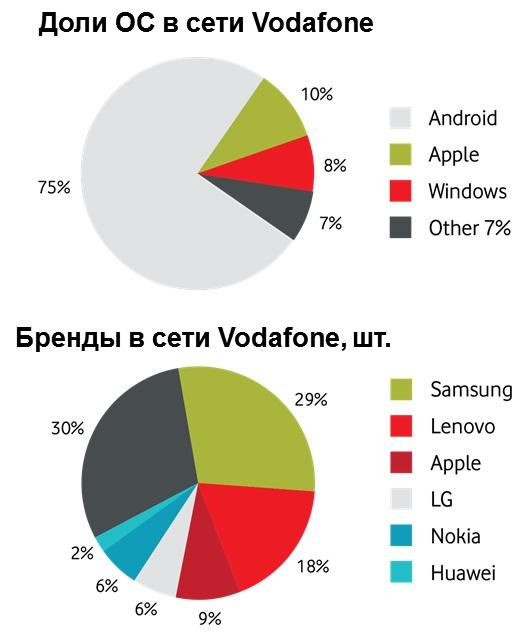 Смартфони в мережі «Vodafone Україна»