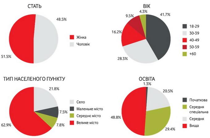 Портрет користувача смартфону, дані оператора «Vodafone Україна»