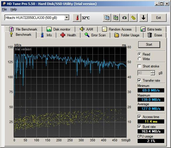Для сравнения — результаты тестирования обычного жесткого диска Hitachi 500 ГБ, 72-- об/мин. Скорость передачи данных на пике не превышает 139 МБ/с, а время доступа достигает 11,4 миллисекунд