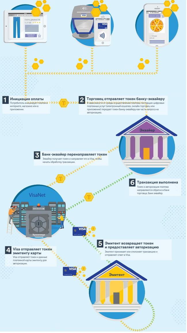 Як працює оплата на базі технології Visa Token Service: 6 кроків