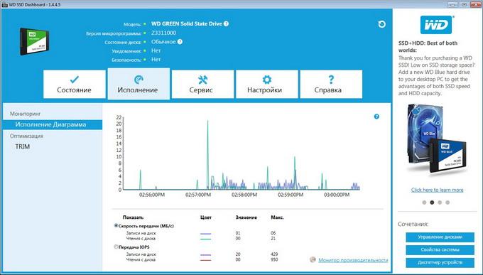 Панель мониторинга SSD-накопителей WD: статус диска, скорость и частота обращения к диску