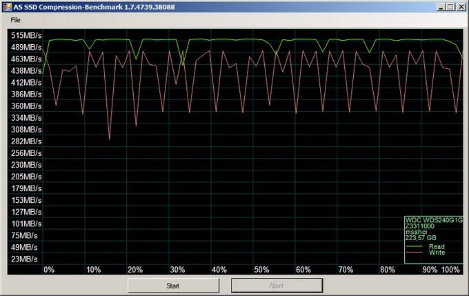 AS SSD Compression-Benchmark: скорость сжатия данных