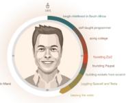 Інфографіка: Все, що ви маєте знати про Ілона Маска
