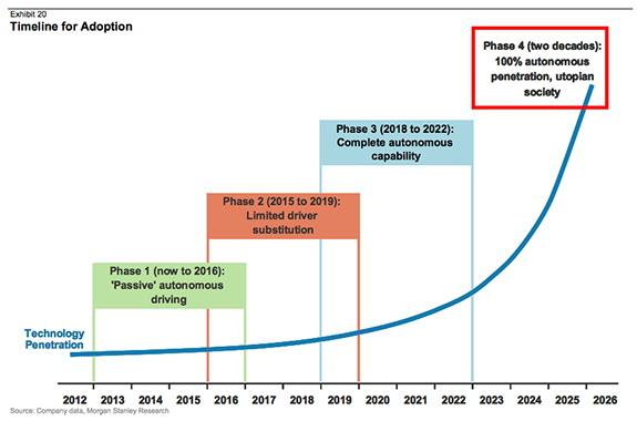 Фаза 1: Тестирование автономного вождения. Фаза 2: Частичная замена водителей роботами. Фаза 3: Полностью беспилотное вождение. Фаза 4 (две декады): 100% беспилотные автомобили. Источник:MorganStanley, 2015