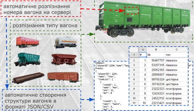 Кожний вагон можна ідентифікувати по типу, по серійному номеру та по іншим характерним ознакам