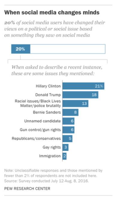 Только 20% пользователей социальных сетей изменили свою точку зрения на какую-либо политическую или социальную проблему, исходя из той информации, которую они получили в Facebook
