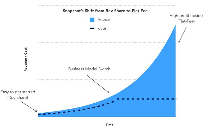 Стратегия Snapchat при выходе на рынок: вначале используется модель разделения доходов, затем модель фиксированной платы за контент, что позволяет зарабатывать больше, если компания уже крепко стала на ноги