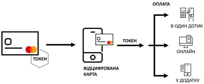 Принцип функціонування Mastercard Enablement Digital Service