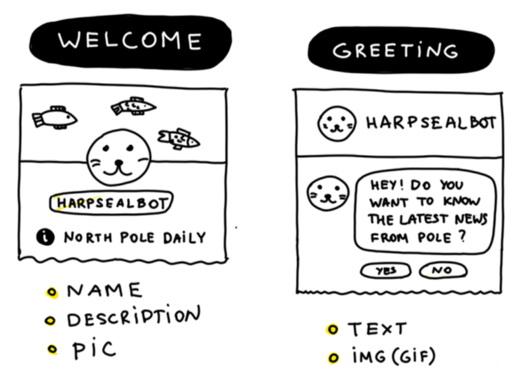 Экран приветствия — именно здесь можно рассказать людям, чего ожидать от вашего бота и наладить с ними коммуникации