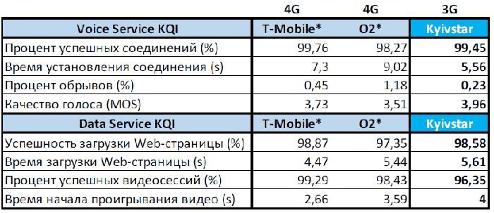 Качество сети: Украина vs. Германия. Сравнение 3G-сети «Киевстар» и 4G-сетей двух немецких операторов