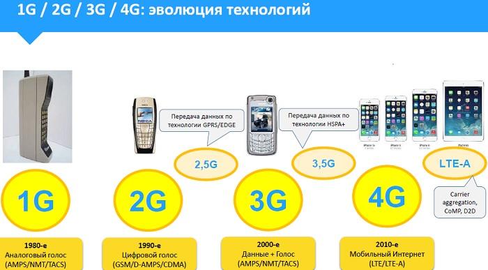 Стандарты мобильной связи: от первого поколения до четвёртого