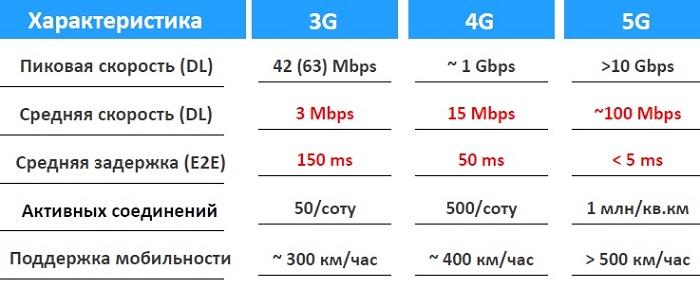 Максимально стандарт 3G+ поддерживает скорость до 63 mbps с использованием трёх несущих (Triple Cell). Но проблема в том, что на сегодня практически нет пользовательских терминалов, поддерживающих технологию Triple Cell. Было выпущено всего пару моделей по очень высокой цене