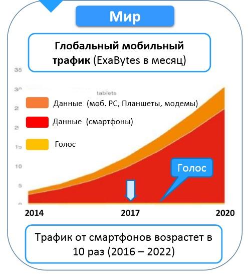 Согласно прогнозам трафик от смартфонов к 2022 году возрастёт в 10 раз