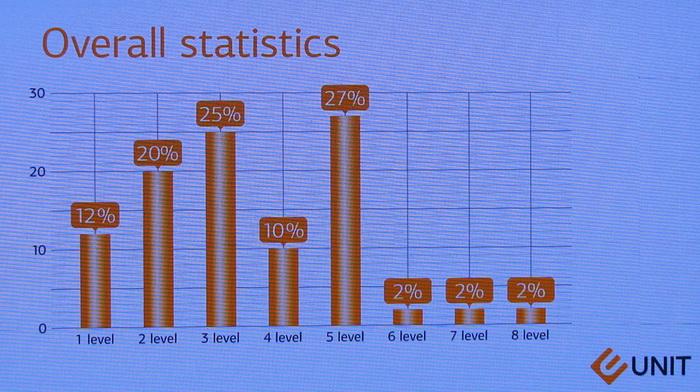 Статистика, що доводить успішність навчання без викладачів та менторів