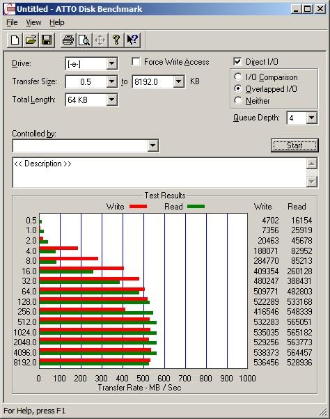 Результаты тестирования при помощи утилиты ATTO Disk Benchmark, размер эталонного файла 64 КБ
