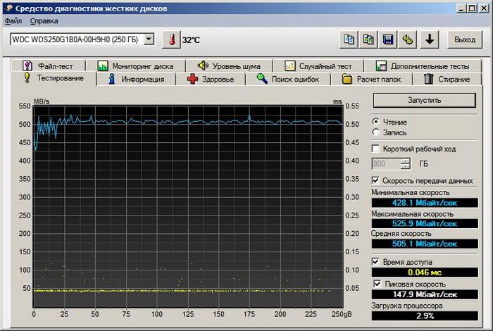 HD Tune, скорость в режиме чтения
