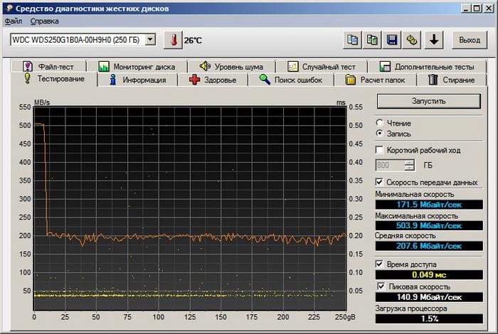 Благодаря буферизации данных nCache 2.0 скорость записи вначале составляет около 500 МБ/сек, но затем снижается до стабильных 200 МБ/сек