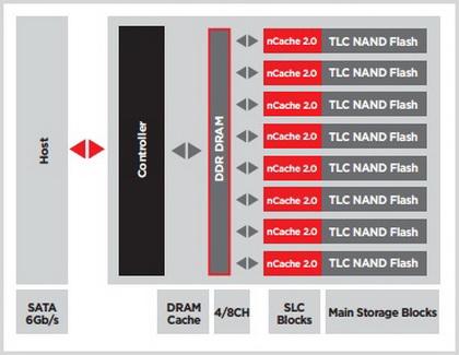 Примерная схема работы технологии буферизации nCache 2.0