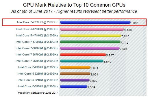 CPU Mark top10