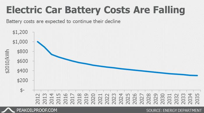 Стоимость батарей для электромобилей к 2022 году снизится почти в 2 раза