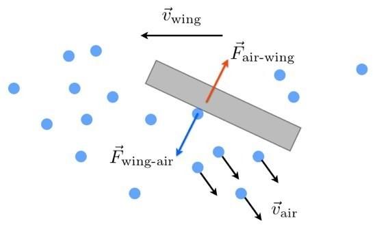 Принцип действия подъёмной силы: крыло набегает на молекулы воздуха и толкает их вниз. Они, в свою очередь, толкают крыло вверх. Вектор движения крыла на схеме: справа налево