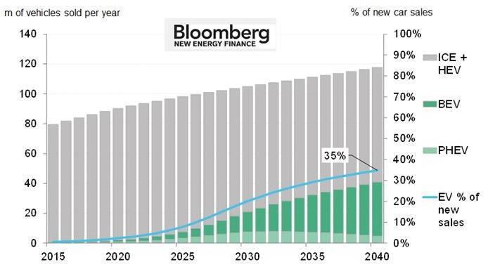 К 2040 году доля ЭМ составит 35%. Надписи на диаграмме: BEV – полностью электрические ТС; PHEV – Plug-in Hybrid Vehicle (подключаемые гибридные ТС); HEV – Hybrid Vehicle (гибридные ТС); ICE – автомобили на ДВЗ