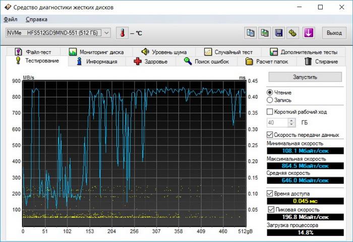 Результаты тестирования производительности SSD-накопителя с помощью утилиты HD Tune