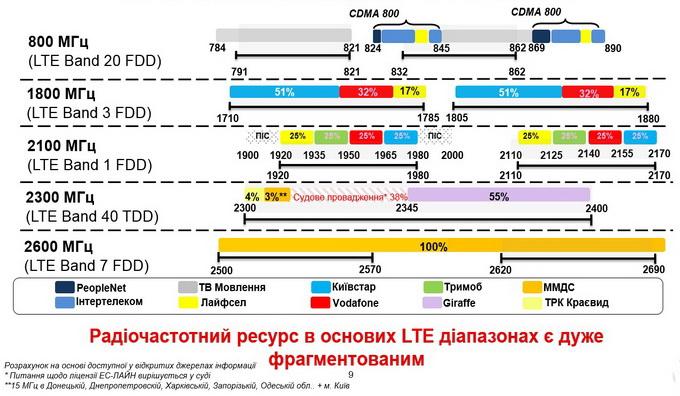 Розподіл частот в діапазонах, що можуть бути використані під впровадження LTE