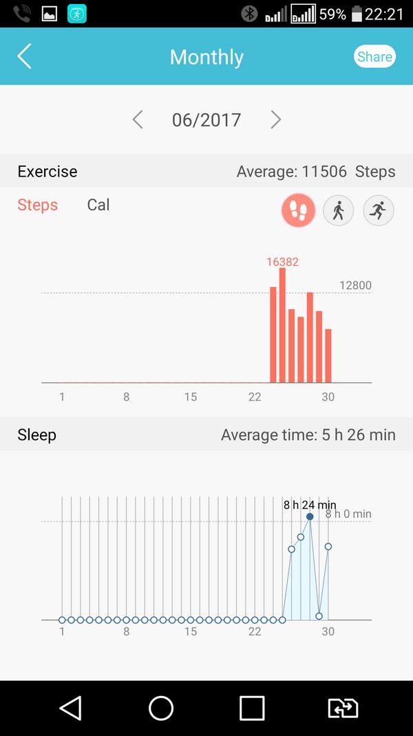 Отчёт по физической активности за последние несколько дней
