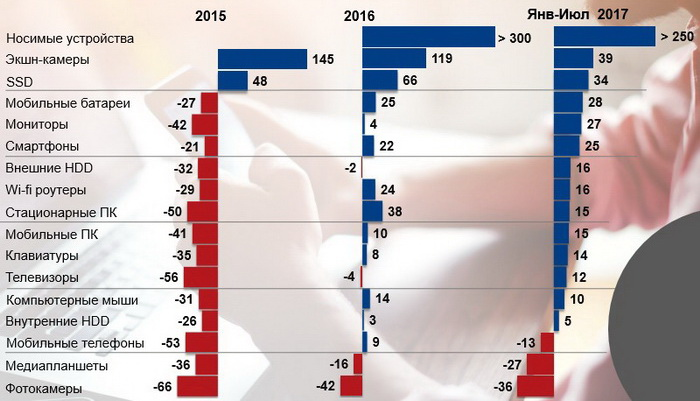 Динамика роста продаж по категориям (в шт.) . Источник: GfK