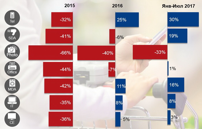 Динамика роста продаж по секторам (в шт.) Источник: GfK