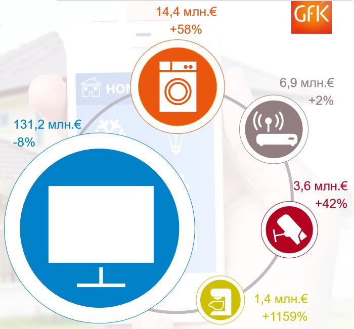 На европейском рынке наблюдается перенасыщение смарт-телевизорами и этот сегмент показал отрицательный рост. Быстрыми темпами растут устройства безопасности для дома, крупной и мелкой бытовой смарт-техники