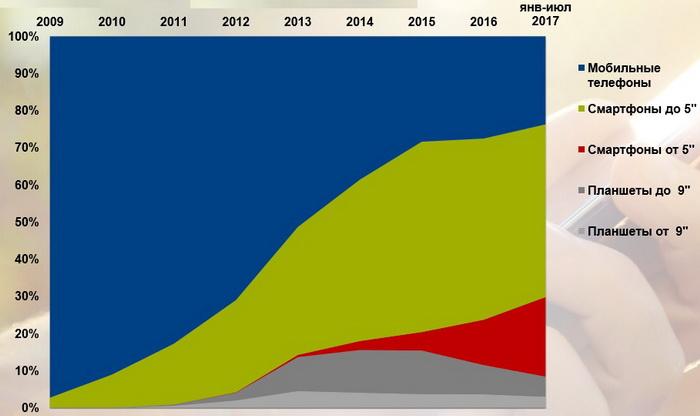 Рынок мобильных гаджетов в Украине (в шт). Источник: GfK