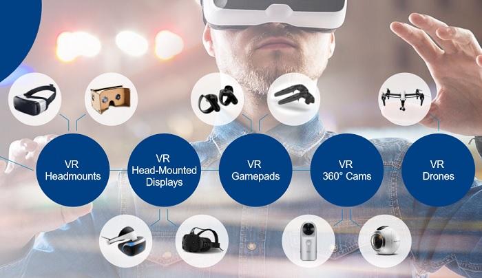 Категории устройств VR & AR – виртуальной и дополненной реальности. Источник: GfK