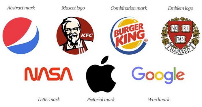 Підписи під зображеннями: абстракція; символ-талісман; комбінований знак; емблема; монограма; зображення, словарний торговий знак