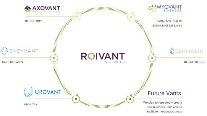 Urovant – галузь урології, Enzyvant – рідкісні захворювання, Axovant – неврологія, Myovant – жіночі та ендокринні хвороби, Dermavant – дерматологія