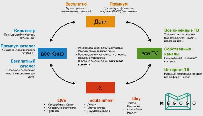 Структура MEGOGO як платформи цифрових розваг