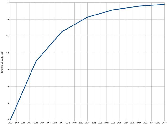 Число добытых монет на временной диаграмме. Общее количестве монет стремится к 21 млн