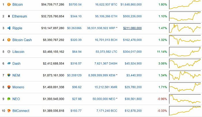 Общая капитализация и курс к доллару США 10 наиболее популярных криптовалют