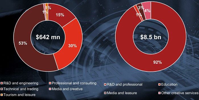 Розподіл доходів в інших індустріях, що не відносяться до ІТ