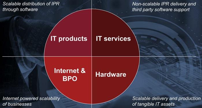 4 ключових сегменти ІТ-індустрії