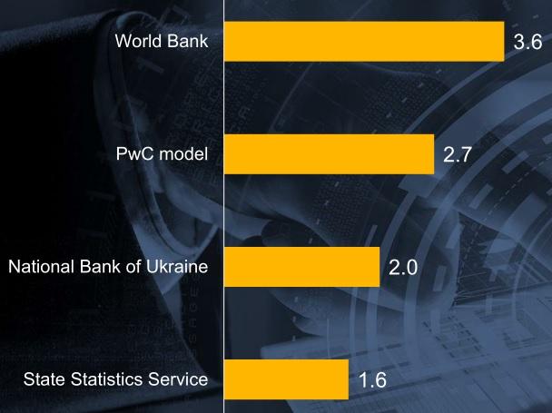 Обсяг експорту ІТ-сервісів, відповідно до різних джерел статистики: Світовий банк, PwC, НБУ та Державна служба статистики