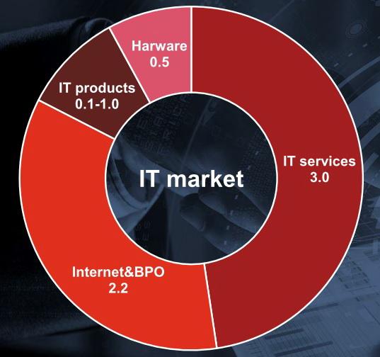 Дохід по головним секторам ІТ-індустрії в Україні в 2016 році