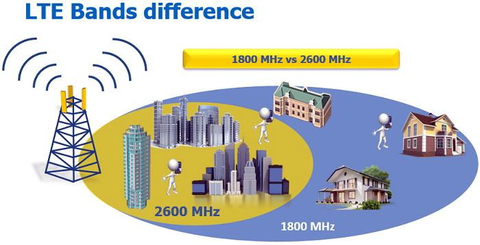 Різниця в покритті між сотовими станціями на частоті 2600 МГц та 1800 МГц